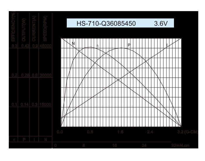 Coreless-DC-Motor_HS-710-Q36085450-3.6V
