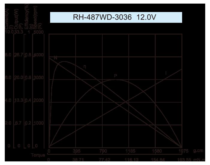 曲线图RH-487WD-3036-12.0V