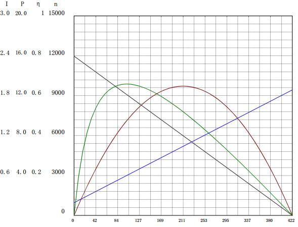 2430-24V曲线