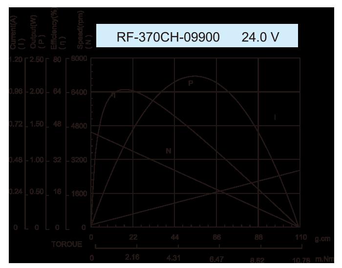 Gear-box-Motor-25JZG2431_RK-370CH-09900-24.0V